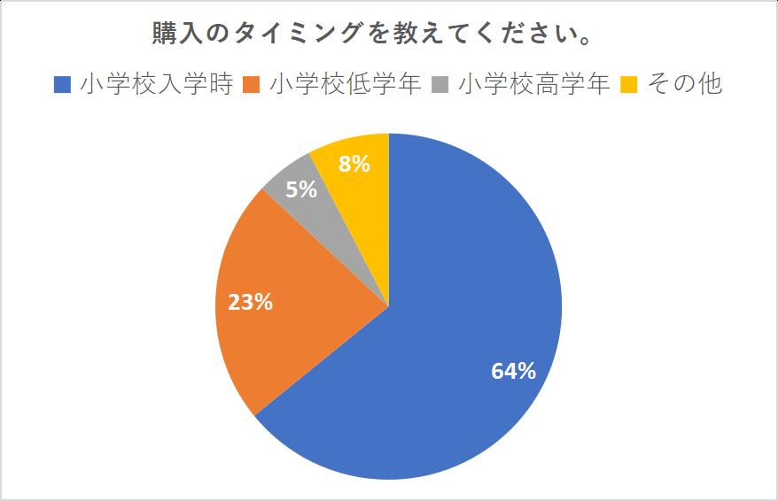 学習机の購入時期グラフ